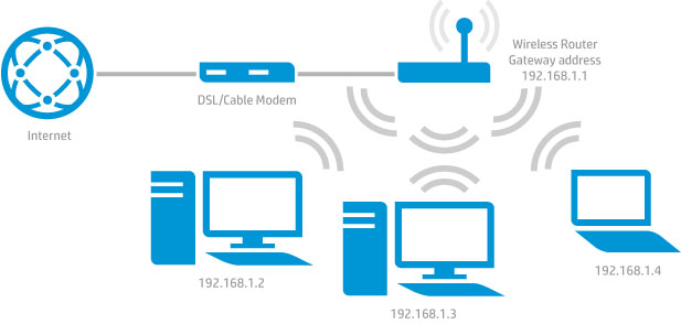 IP gateway router connection